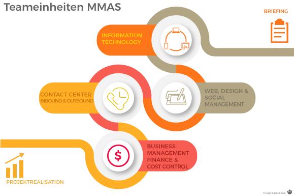 Teameinheiten-MMAS-Metkla